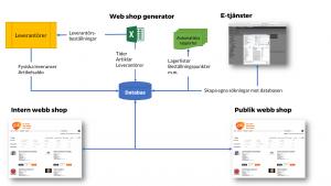 Systemskiss ÅJ Distribution WMS Webbshop E-tjänster integration databas automatiska rapporter