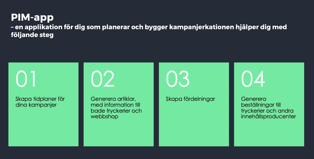 Bilden beskriver flöden i en kampanjprocess som vår app PIM stöttar